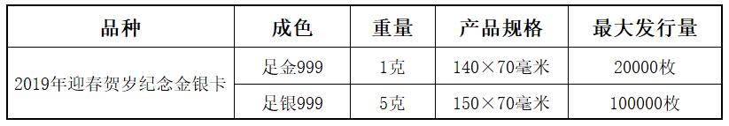 鉴赏百科:2019年迎春贺岁纪念金银卡发行面市